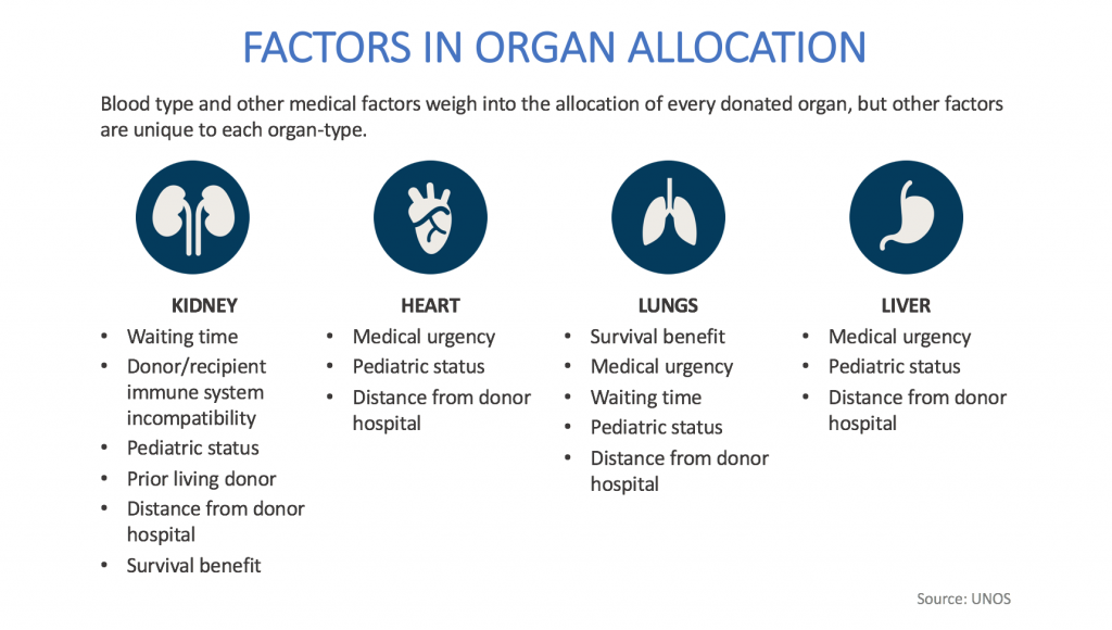 How are patients selected to receive a transplant? - Donor