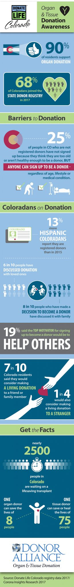 CO-tissue-donation-awareness