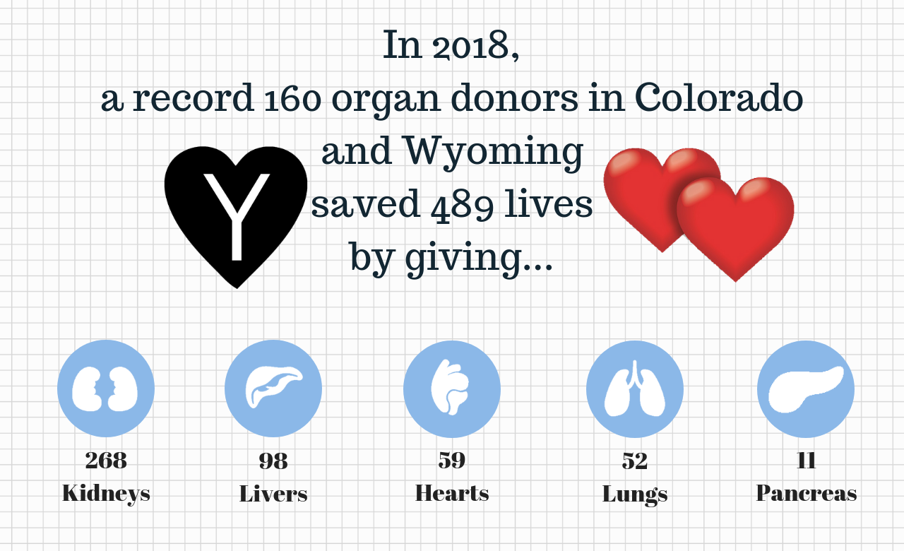 2018 Organ Donors Graphic