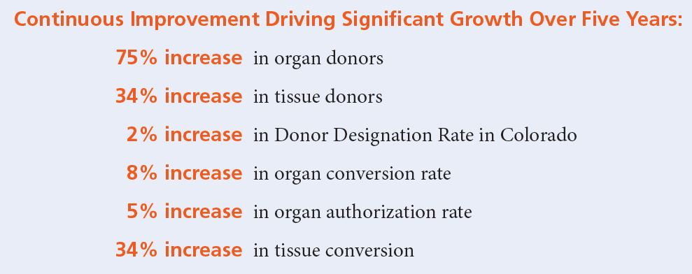 Donor-Alliance-improvement-2019
