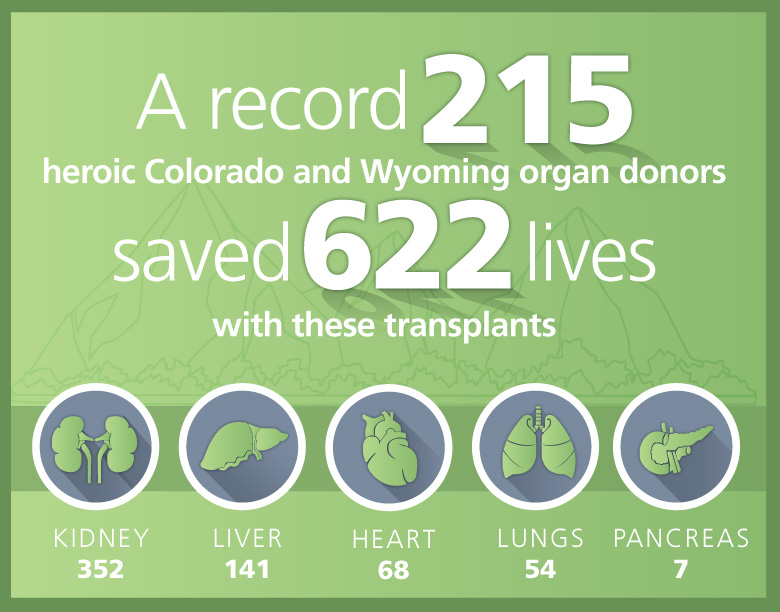 2020-record-year-organ-donors-colorado