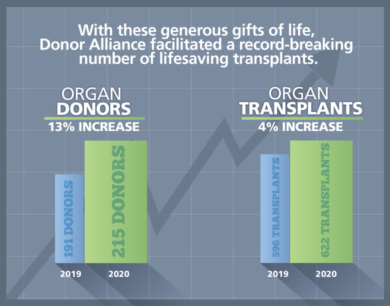 2020-organ-donor-growth