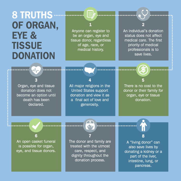 8 truths of organ, eye & tissue donation graphic